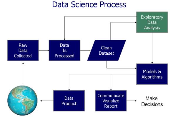 Data Driven Process
